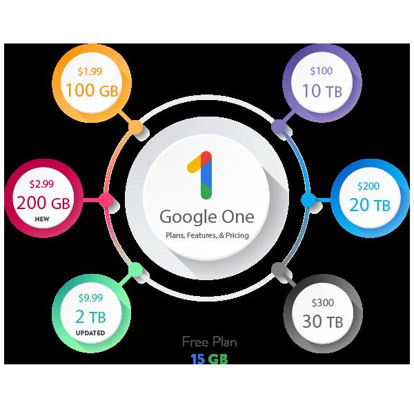 google one plans